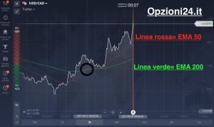 grafico ema trading