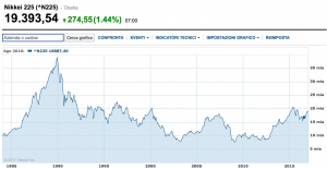 grafico nikkei