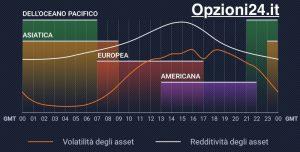 grafico orari forex mondo