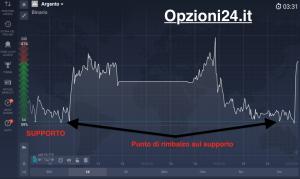grafico punto di rimbalzo supporto